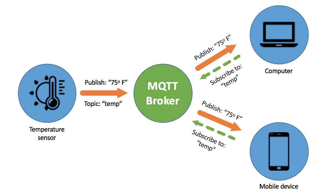 Message Queuing Telemetry Transport (MQTT) | Innorobix Automation Inc